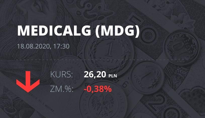 Medicalgorithmics (MDG): notowania akcji z 18 sierpnia 2020 roku