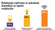 MegaMisja Fundacji Orange pomoże świetlicom szkolnym