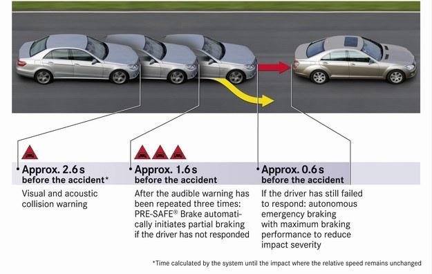 Mercedes PRE-SAFE Brake /