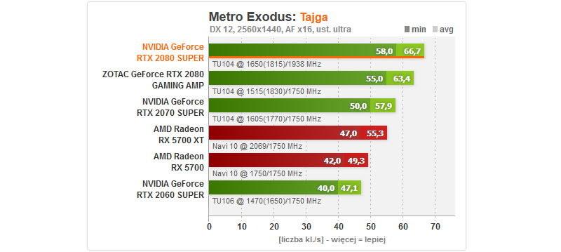 Metro Exodus - wydajność /ITHardware.pl