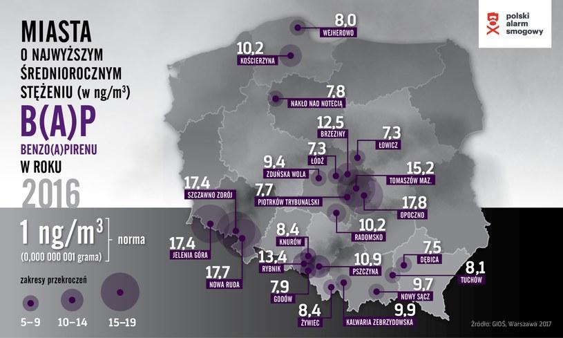 Miasta o najwyższym stężeniu benzo(a)pirenu /Krakowski Alarm Smogowy /materiały prasowe