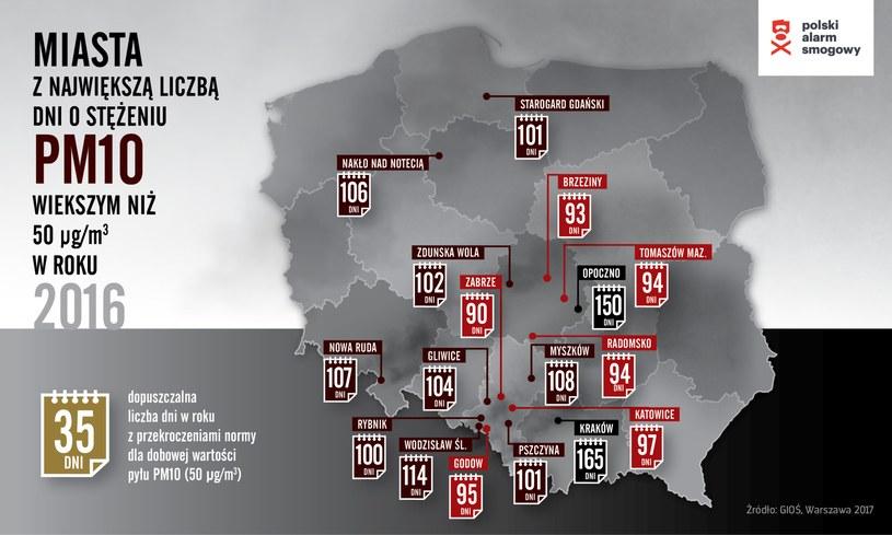 Miasta z największą liczbą smogowych dni /Krakowski Alarm Smogowy /materiały prasowe