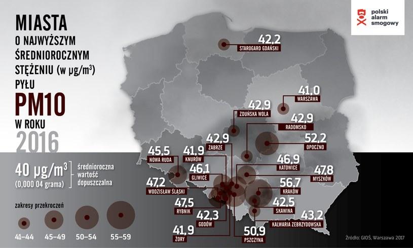 Miasta z najwyższym stężeniem pyłu /Krakowski Alarm Smogowy /materiały prasowe