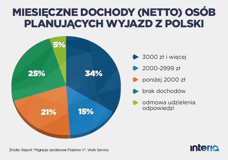 Miesięczne dochody osób planujących wyjazd z Polski /INTERIA.PL