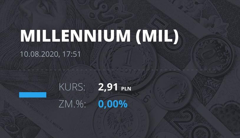 Millennium Bank (MIL): notowania akcji z 10 sierpnia 2020 roku