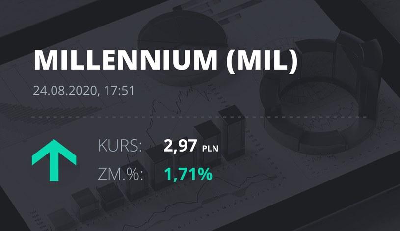 Millennium Bank (MIL): notowania akcji z 24 sierpnia 2020 roku