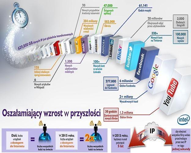 Minuta w Internecie - infografika przygotowana przez firmę Intel /materiały prasowe
