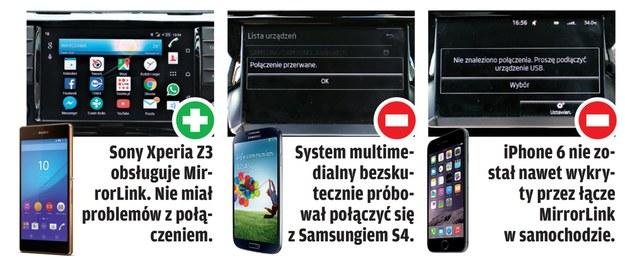 System MirrorLink: sprawdzamy, jak działa połączenie