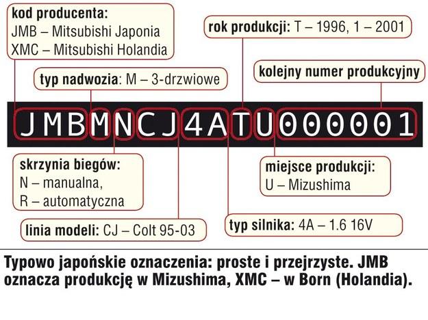 Mitsubishi Colt (1996-2003) - cechy identyfikacyjne /Motor