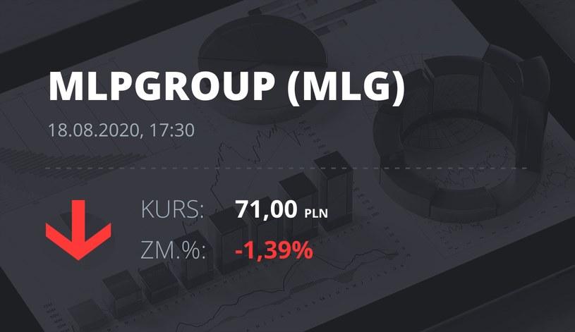 MLP Group (MLG): notowania akcji z 18 sierpnia 2020 roku