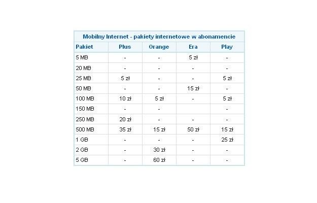 Mobilny Internet - pakiety internetowe w abonamencie (stan na 25.04.2010) /Media2