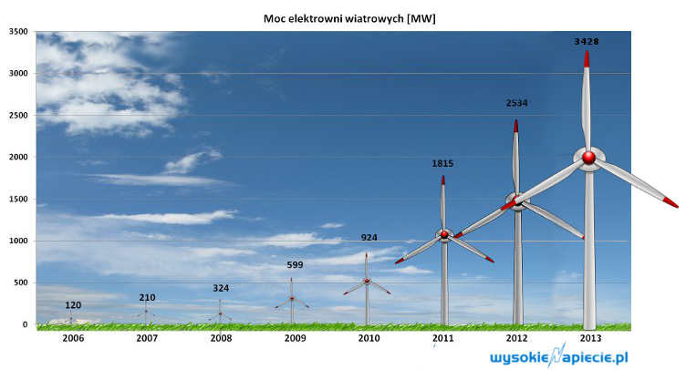 Moc farm wiatrowych (2013 r.), źródło: wysokienapiecie.pl /&nbsp