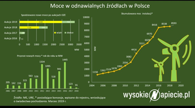 Moce w odnawialnych źródełach energii w Polsce. Marzec 2019 /&nbsp