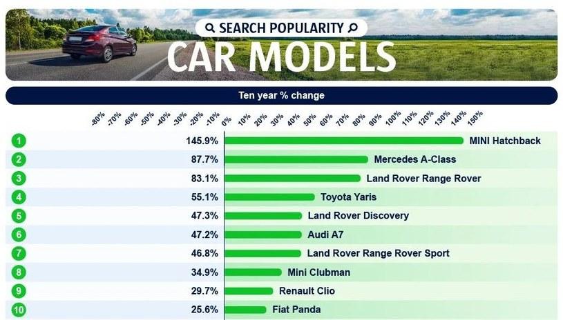 Modele z największymi wzrostami wyszukiwań w ostatnich 10 latach /