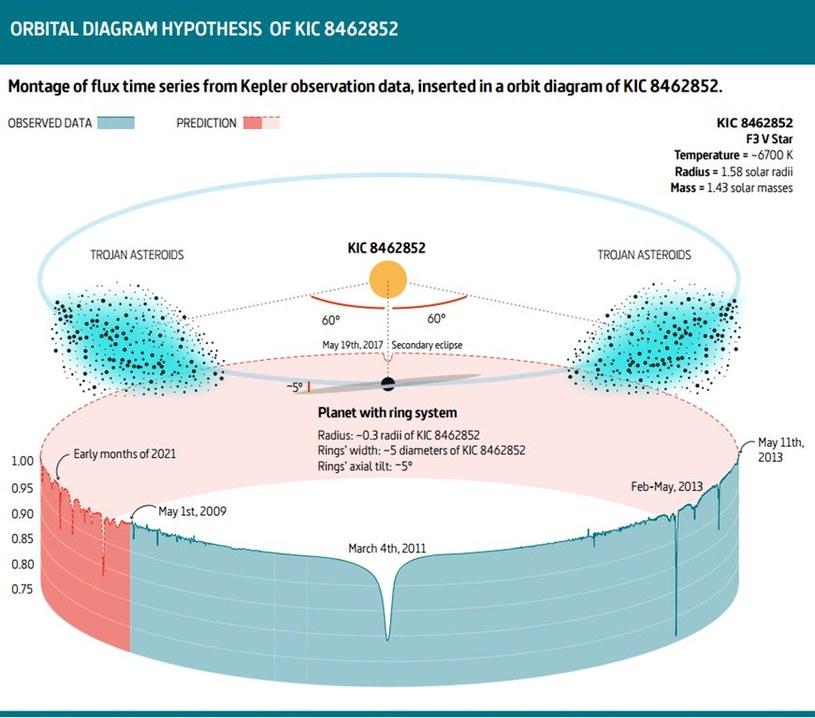 Możliwe wyjaśnienie spadków jasności KIC 8462852 /materiały prasowe