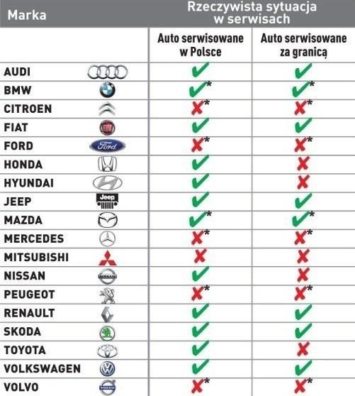 Możliwość sprawdzenia w ASO historii serwisowej i przebiegu auta /Motor