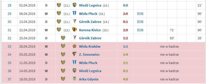 Można odnieść wrażenie, że między wystawianiem w składzie Tarasovsa a wynikami Śląska istnieje pewna korelacja /Transfermarkt.de /