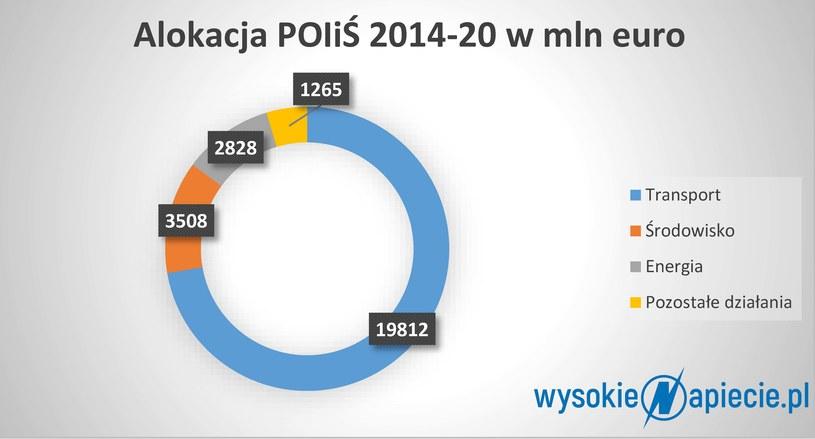 Na co idą pieniądze z Programu Operacyjnego Infrastruktura i Środowisko, źródło: pois.gov.pl /&nbsp
