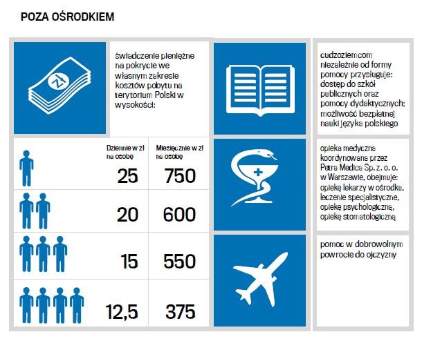 Na jaką pomoc mogą liczyć uchodźcy? /Gazeta Wyborcza