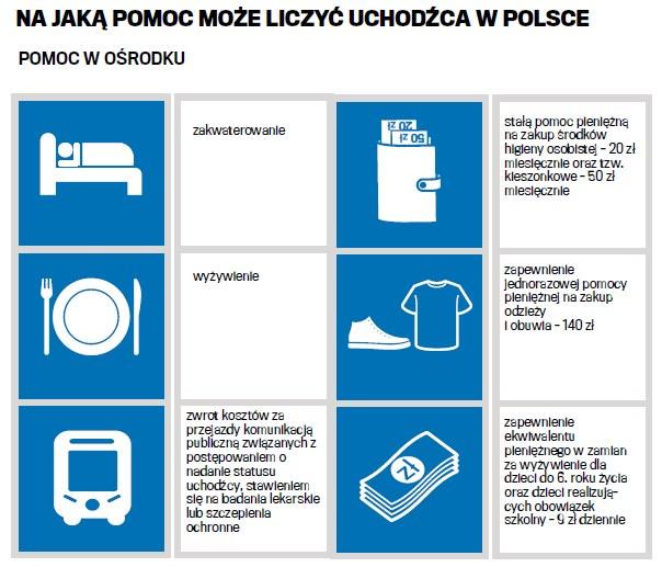 Na jaką pomoc może liczyć uchodźca w Polsce? /Gazeta Wyborcza