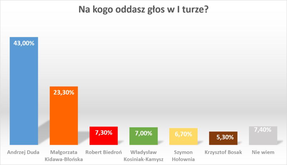 Na kogo badani oddaliby głos w I turze wyborów prezydenckich? /RMF FM