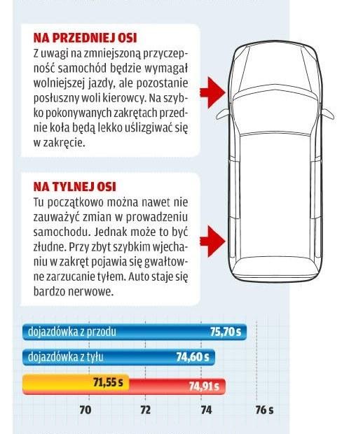 Na którą oś dojazdówkę? /Motor