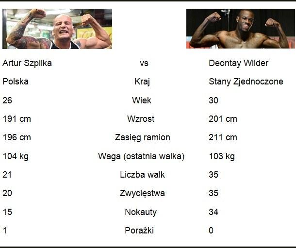 Na papierze faworytem pojedynku jest Deontay Wilder /INTERIA.PL