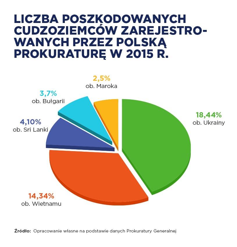 """Na podstawie raportu MSWiA za rok 2015 """"Handel ludźmi w Polsce"""" /INTERIA.PL"""