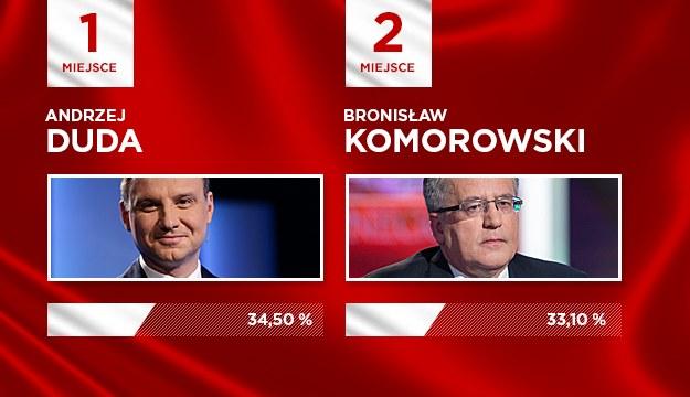 Na podstawie sondażu Ipsos dla TVP1, TVP Info, TVN24 i Polsat News /INTERIA.PL