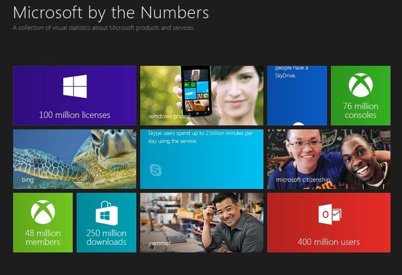 Na stronie Microsoft by the Numbers firma z Redmond ujawnia statystyki dotyczące swoich produktów /materiały prasowe