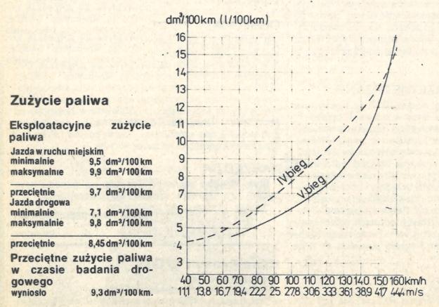 Na wykresie podano zużycie paliwa przy stałej prędkości jazdy na biegu IV (linia przerywana) oraz na biegu V (linia ciągła). /Motor