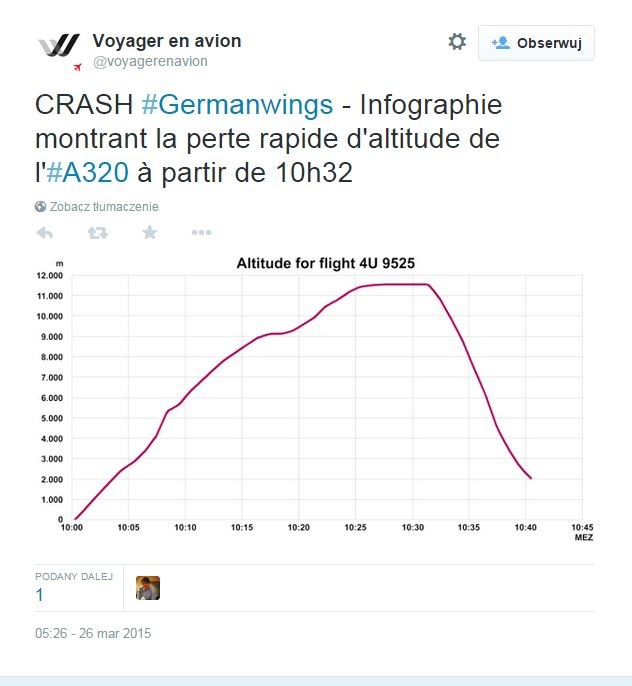 Na wykresie wysokość, na jakiej znajdował się airbus w kolejnych fazach lotu /Twitter