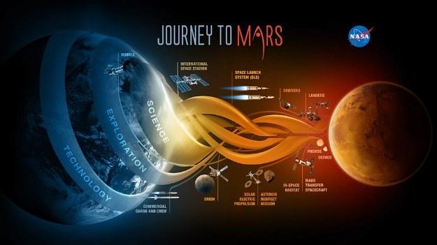 Na wyprawę na Marsa jeszcze trochę poczekamy /NASA