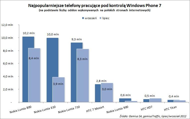 Naipopularniejsz telefony z Windows Phone 7 /materiały prasowe