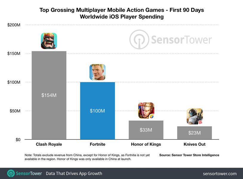 Najbardziej dochodowe gry mobilne /