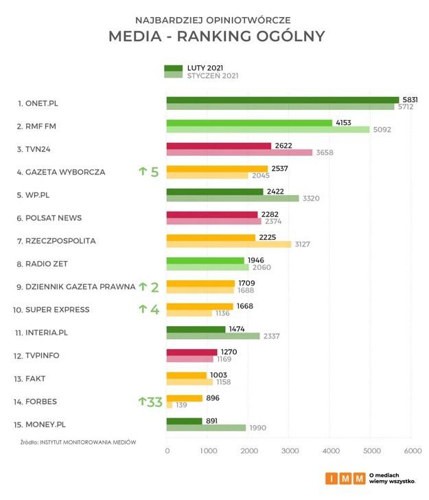 Najbardziej opiniotwórcze media lutego 2021 w Polsce /IMM /
