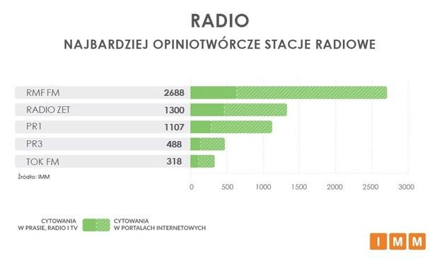 Najbardziej opiniotwórcze stacje radiowe /Instytut Monitorowania Mediów /