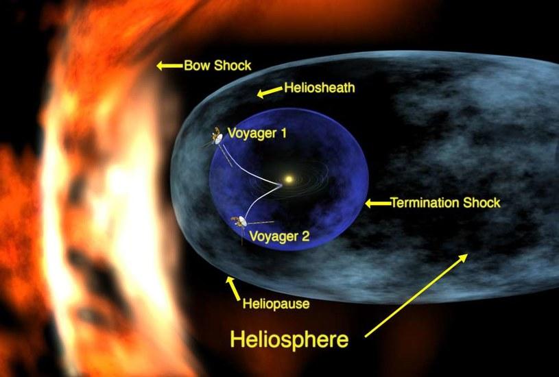 Najbliższe otoczenie Słońca /NASA