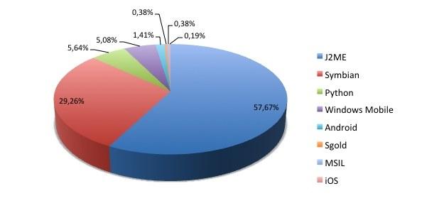 Najczęściej atakowane platformy mobilne /materiały prasowe
