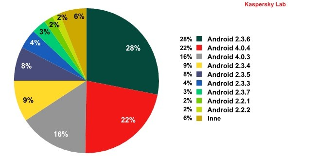 Najczęściej atakowane wersje systemu Android, III kwartał 2012 r. /materiały prasowe