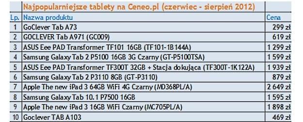 Najczęściej kupowane tablety w serwisie Ceneo.pl - wyraźnie widzimy dominację tańszych modeli /materiały prasowe