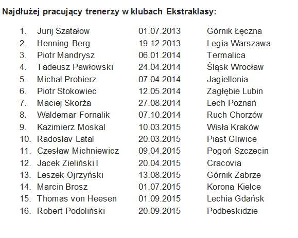 Najdłużej pracujący trenerzy w klubach Ekstraklasy /INTERIA.PL