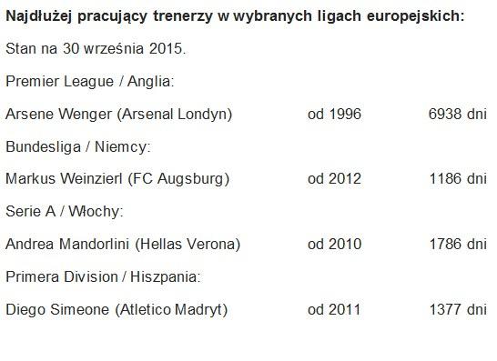 Najdłużej pracujący trenerzy w wybranych ligach europejskich /INTERIA.PL