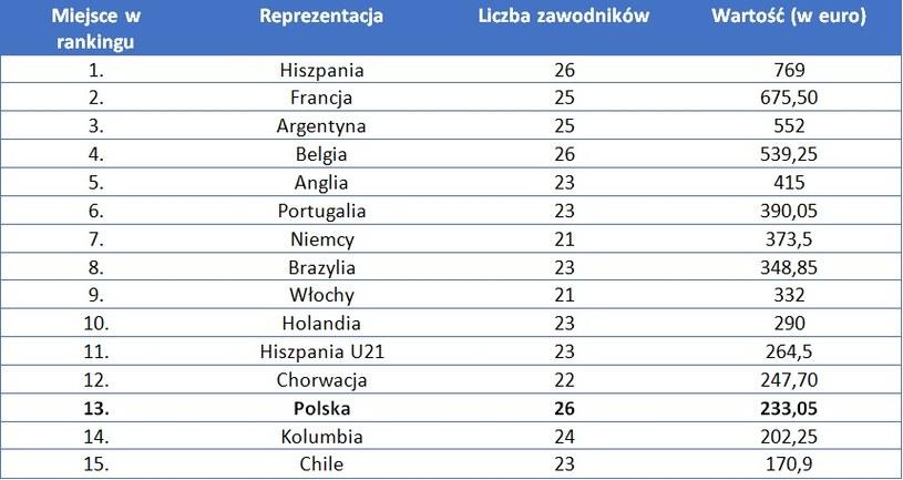 Najdroższe reprezentacje w piłce nożnej /INTERIA.PL