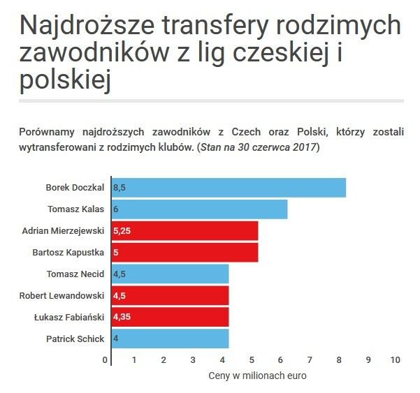 Najdroższe transfery z ligi czeskiej i polskiej /INTERIA.PL