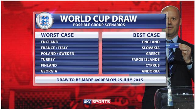 Najgorszy i najlepszy scenariusz dla Anglii według Sky Sports /INTERIA.PL
