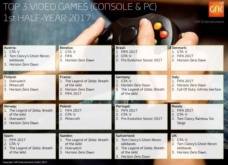Najlepiej sprzedające się gry według GfK Entertainment /materiały prasowe