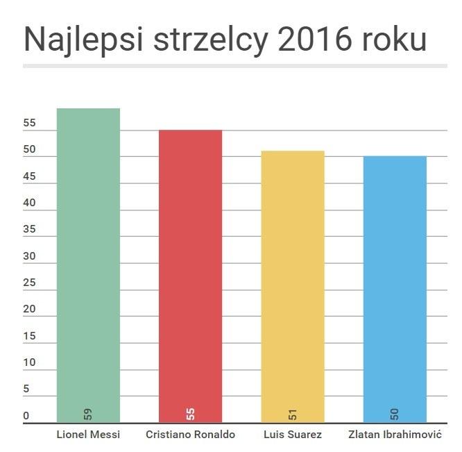 Najlepsi strzelcy 2016 roku /interia /