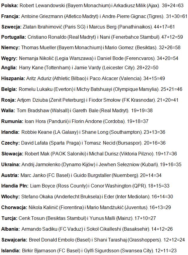Najlepsi strzelcy drużyn, które zagrają na Euro 2016 /INTERIA.PL