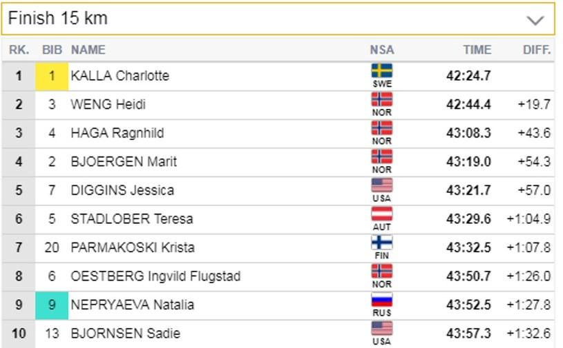 """Najlepsza """"10"""" biegu łączonego na 15 km kobiet w Lillehamer /printscreen /"""